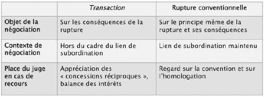 La Rupture Conventionnelle Objectifs Officiels Versus Enjeux