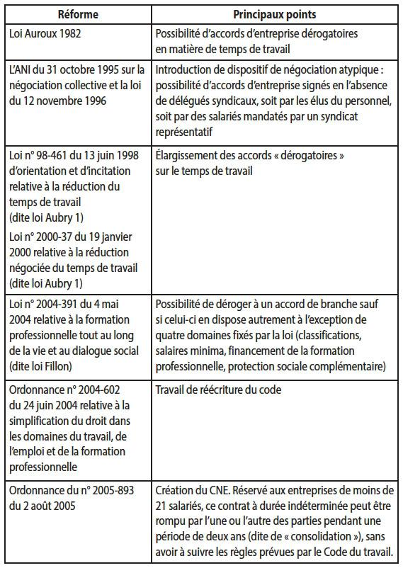 2f6443fba85 Réforme Principaux points Loi Auroux 1982 Possibilité d accords  d entreprise dérogatoires en matière de temps de travail L ANI du 31  octobre 1995 sur la ...