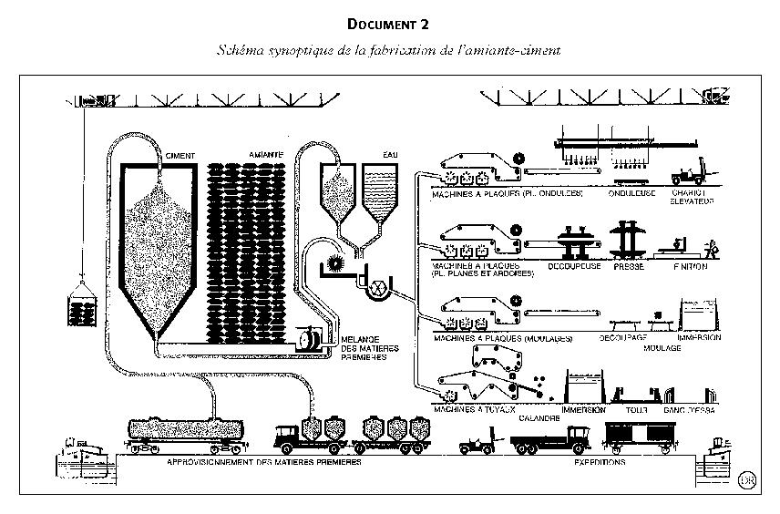 Éternit et les dangers de l'amiante-ciment,1922-2006 | Cairn ...