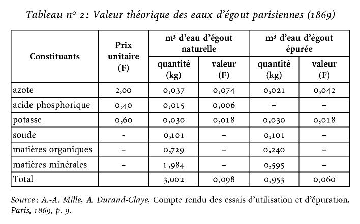 experts contre experts les champs d 39 pandage de la ville de paris dans les ann es 1870 cairn. Black Bedroom Furniture Sets. Home Design Ideas