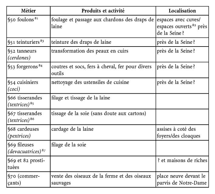 la première description des métiers de paris : le dictionarius de