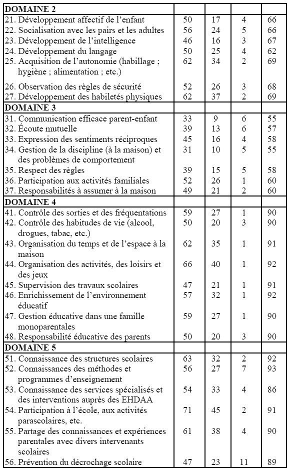 Les besoins d 39 information et de formation l 39 exercice des - Grille salaire educatrice de jeune enfance ...