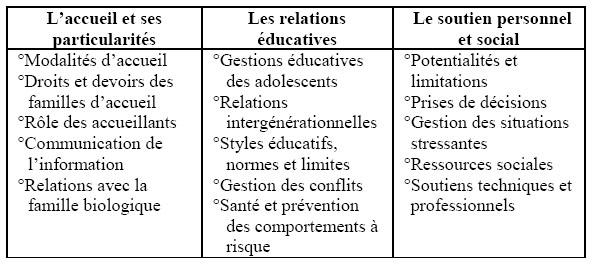 Les besoins de soutien socio ducatif des familles dans le - Grille indiciaire cadre socio educatif ...