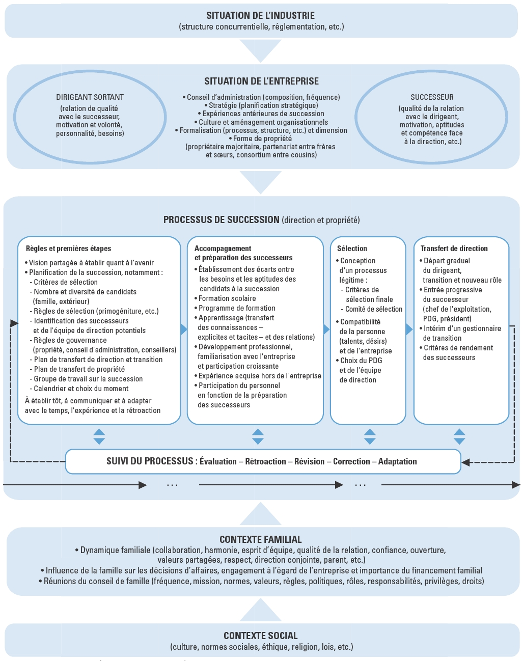 a340e41e7abf Facteurs clés à considérer pour optimiser la réussite d une succession au  sein d une entreprise familiale