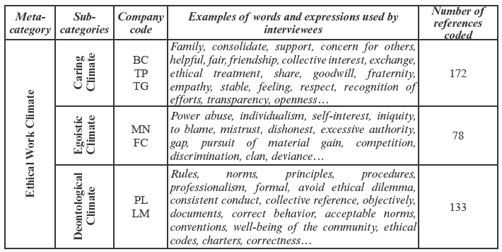 the relationship of ethical climate to deviant workplace behaviors