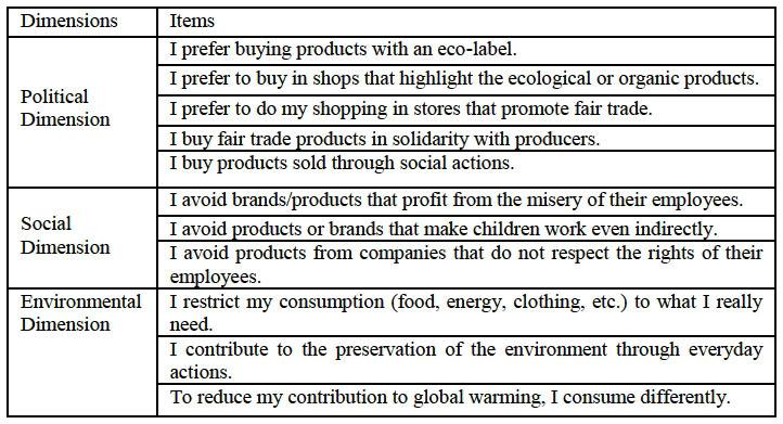How to measure ethical consumption behaviors ? | Cairn info