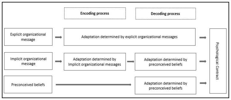 The Cognitive Processes Underlying The Formation And Violation Of
