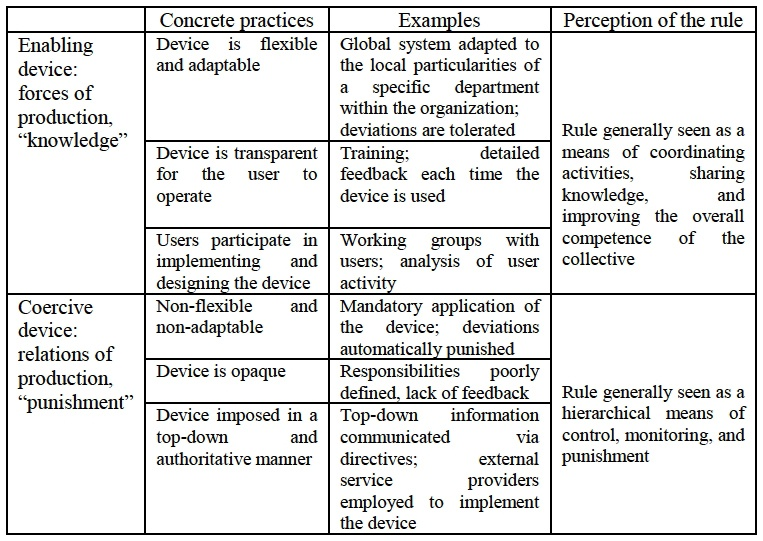 Knowledge or punishment? Adapting management devices to