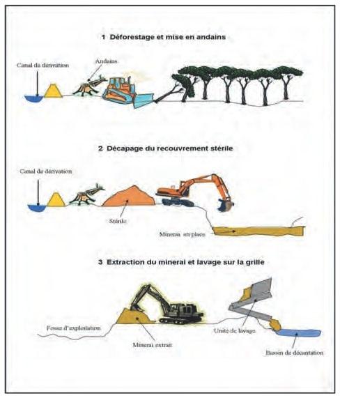 Placers-alluvionnaires