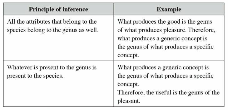 Analogical Reasoning And Semantic Rules Of Inference Cairnfo