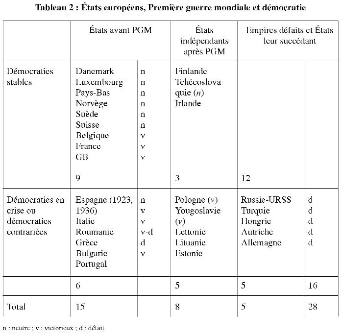 regime autoritaire ou totalitaire