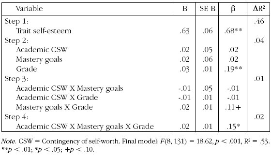 Mastery Goals and Contingent Self-Worth: A Field Study