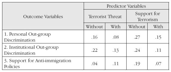 Terrorist Threat and Perceived Islamic Support for Terrorist