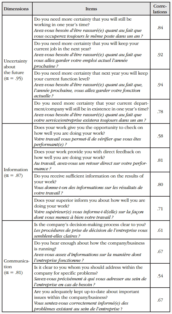 Validation of a French questionnaire to measure job demands and