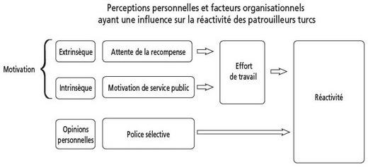 L Influence Des Perceptions Personnelles Et Des Facteurs