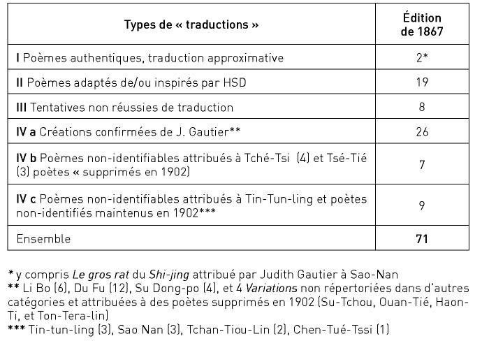 Sur Les Sources Du Livre De Jadede Judith Gautier 1845 1917