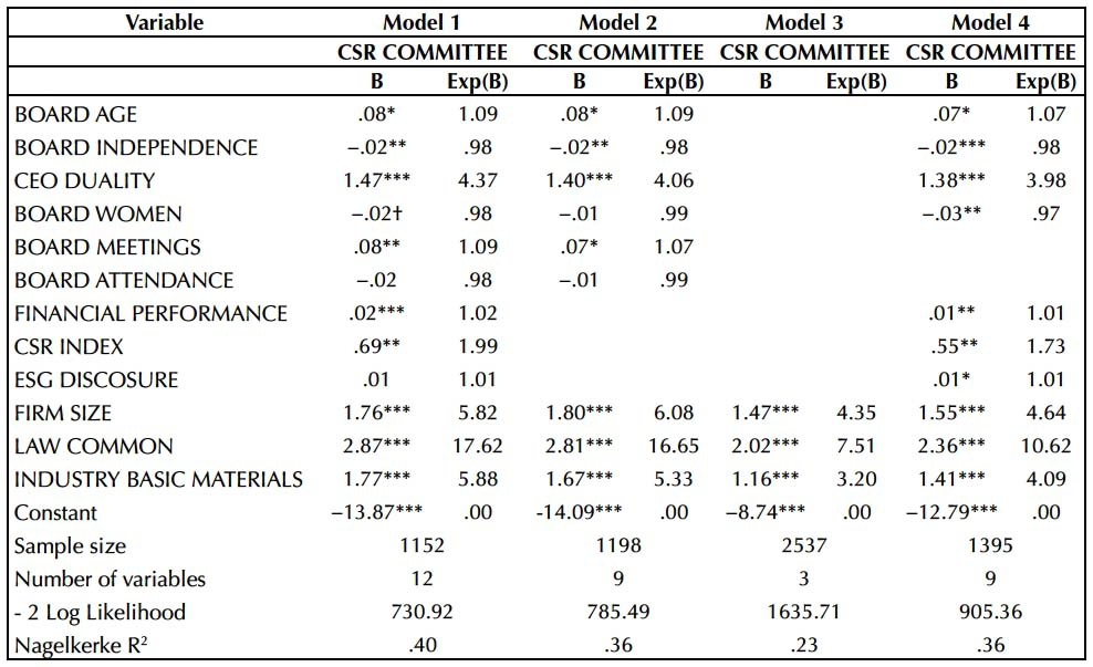 Determinants of the presence of CSR committees within