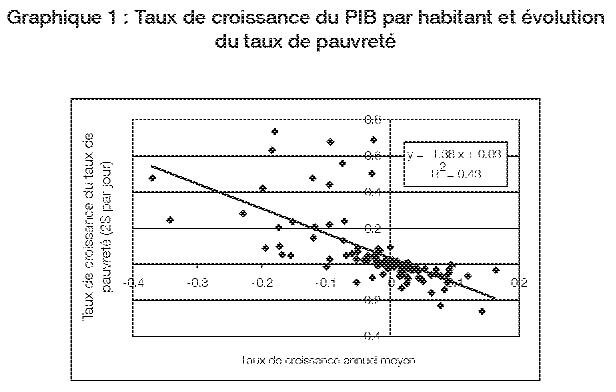 Croissance Et Reduction De La Pauvrete Dans Les Pays En