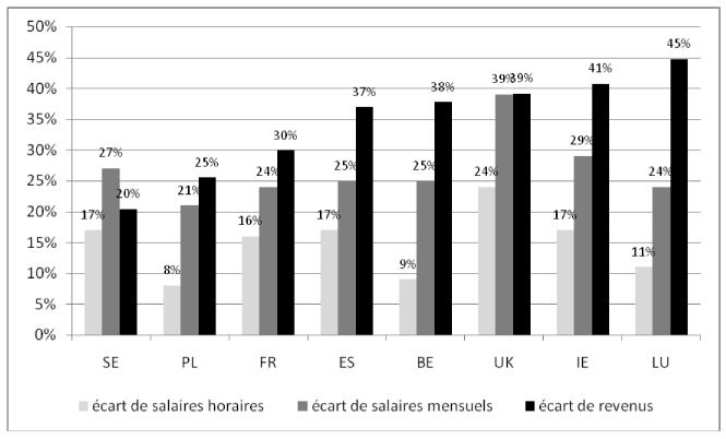 Du Salaire Horaire Au Revenu Net Toujours Moins Pour Les Femmes