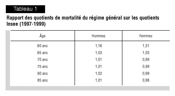 Tables De Mortalite Du Regime General 1998 1999 Cairn Info