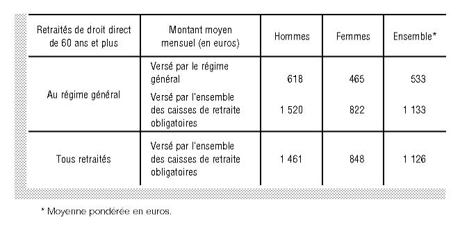 Les Montants Des Pensions Des Retraites Du Regime General Et