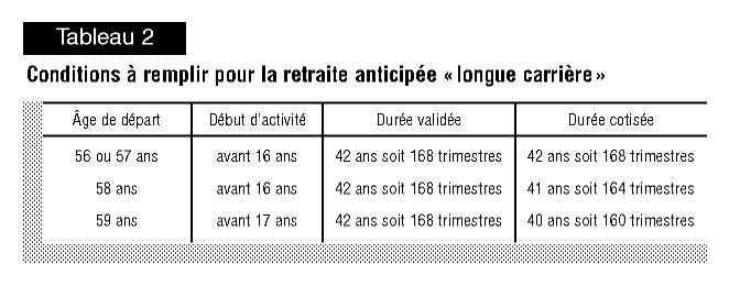 Les Effets De La Reforme Sur L Age De Depart En Retraite Au Regime