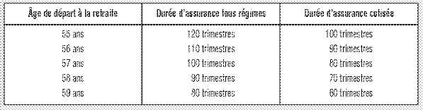 La Retraite Du Regime General Au Titre De L Inaptitude Cairn Info