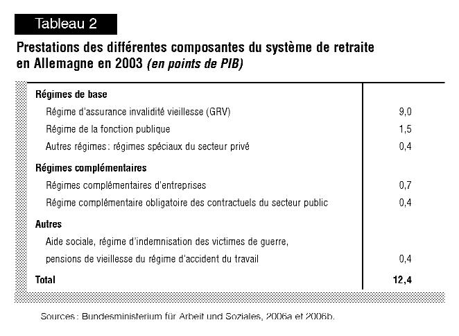 Les Parametres De La Reforme Une Comparaison France Allemagne