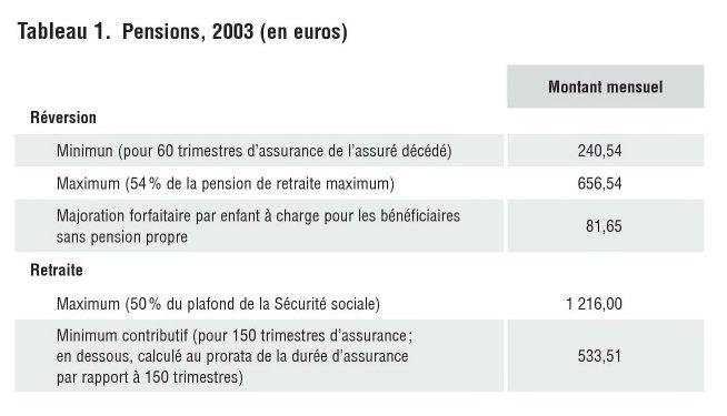 Les pensions de réversion du régime général   entre assurance ... ecfc323d8c0b