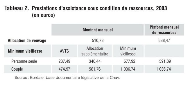 Les pensions de r version du r gime g n ral entre assurance retraite et assistance veuvage - Plafond reversion retraite ...