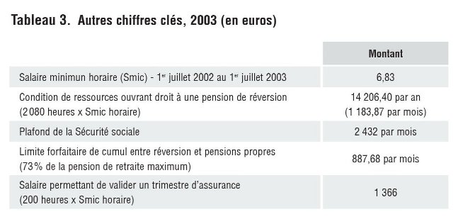 ... Montant Salaire minimun horaire (Smic) - 1er juillet 2002 au 1er  juillet 2003 6,83 Condition de ressources ouvrant droit à une pension de  réversion ... d78558c9dbaf