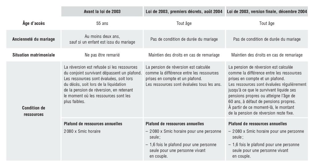 Les Pensions De Reversion Du Regime General Entre Assurance