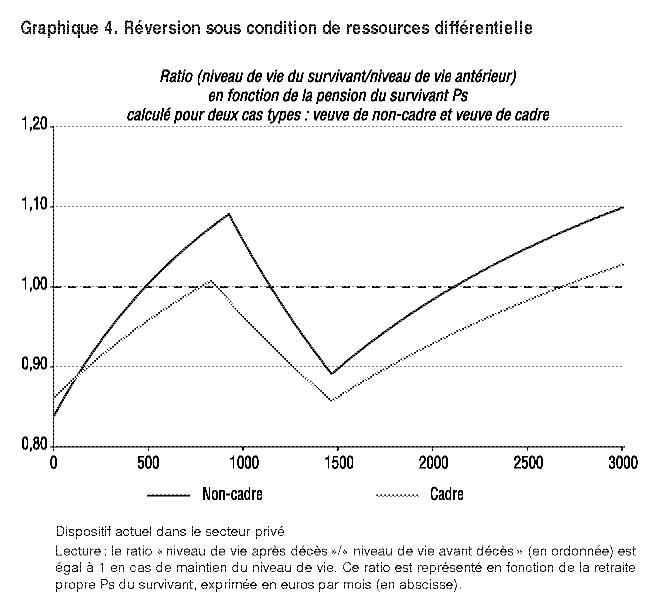 Veuvage Pension De Reversion Et Maintien Du Niveau De Vie Suite Au