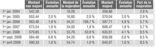 Minimum Contributif Et Pension De Reversion Vers Des Conditions D