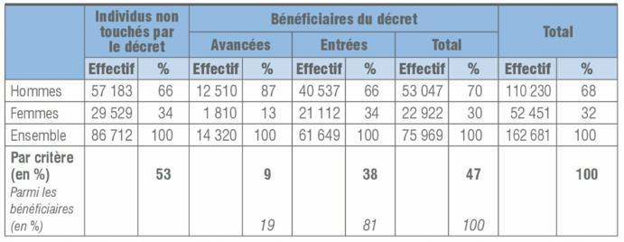 Retraite Anticipee Pour Carriere Longue 10 Annees D Evolutions