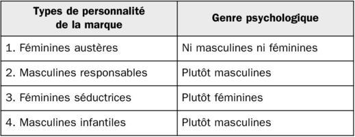 sexe masculin test de la valeur du marché