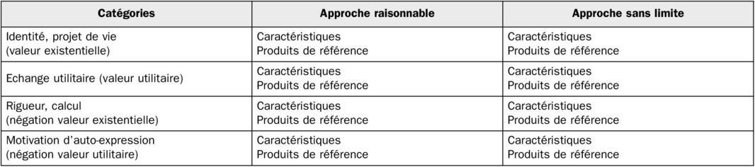 4 règles de datation