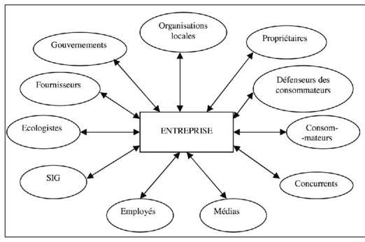 partie prenantes et performance entreprise