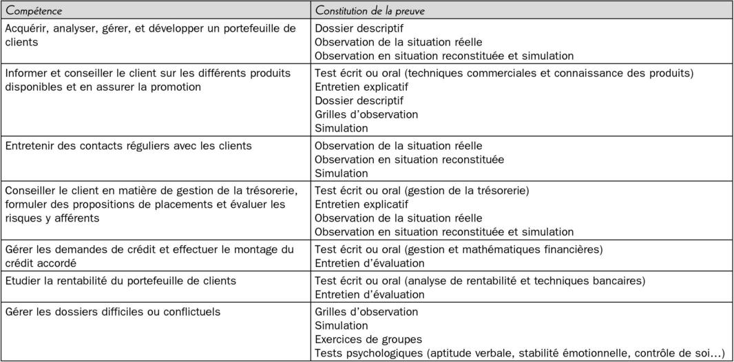 Evaluation des savoirs informels d 39 un m tier et - Grille evaluation entretien embauche ...