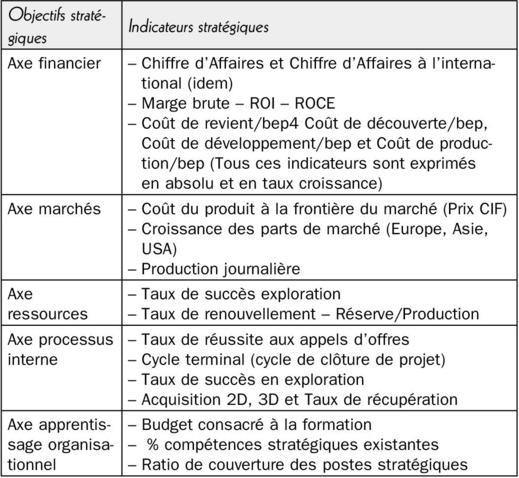 Conception Dun Tableau De Bord Stratégique Application à Lactivité