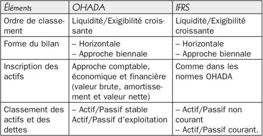 Harmonisation Des Normes Africaines Ohada Et Internationales Ias