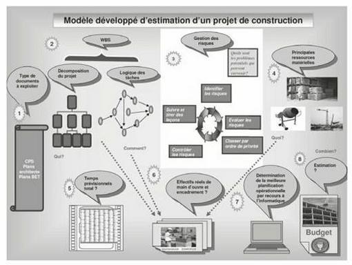 Conception D Un Modele D Estimation Des Couts De Projets De