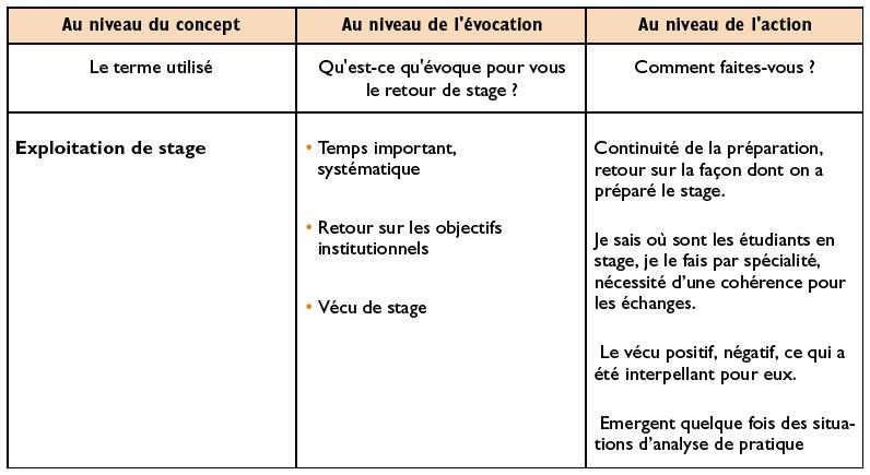 Reflexion Autour De La Situation De Retour De Stage En Institut De