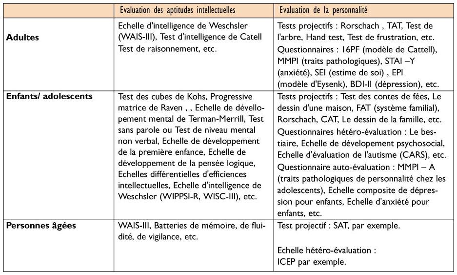 La recherche en psychologie clinique - Entretien semi directif exemple de grille d entretien ...