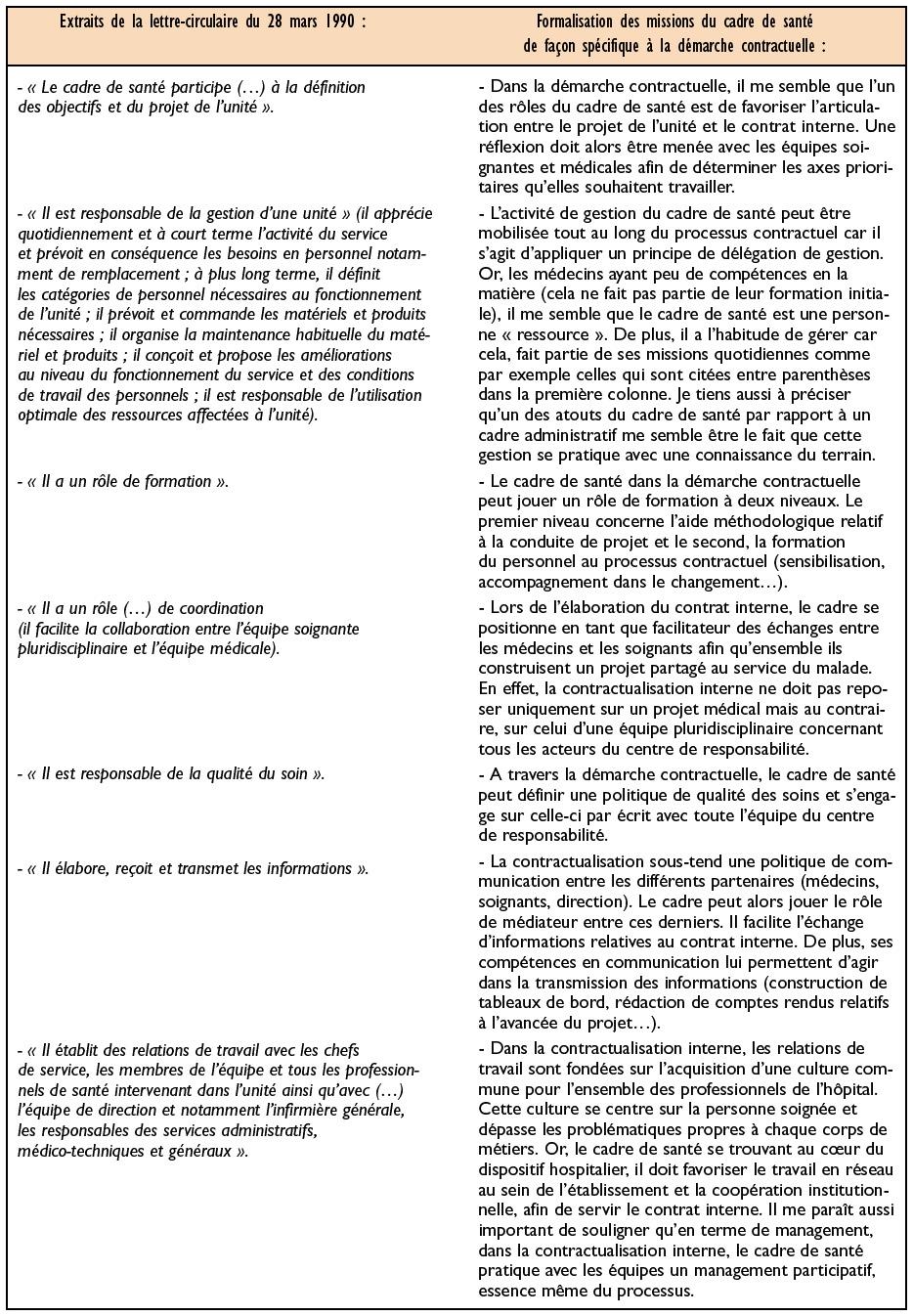 Activite Du Cadre De Sante Hospitalier Boneandvascularresearch