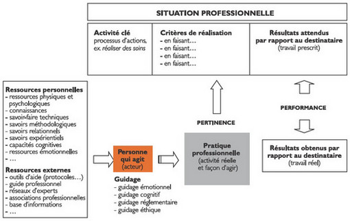 pratiques  u00e9valuatives en formation infirmi u00e8re et comp u00e9tences professionnelles