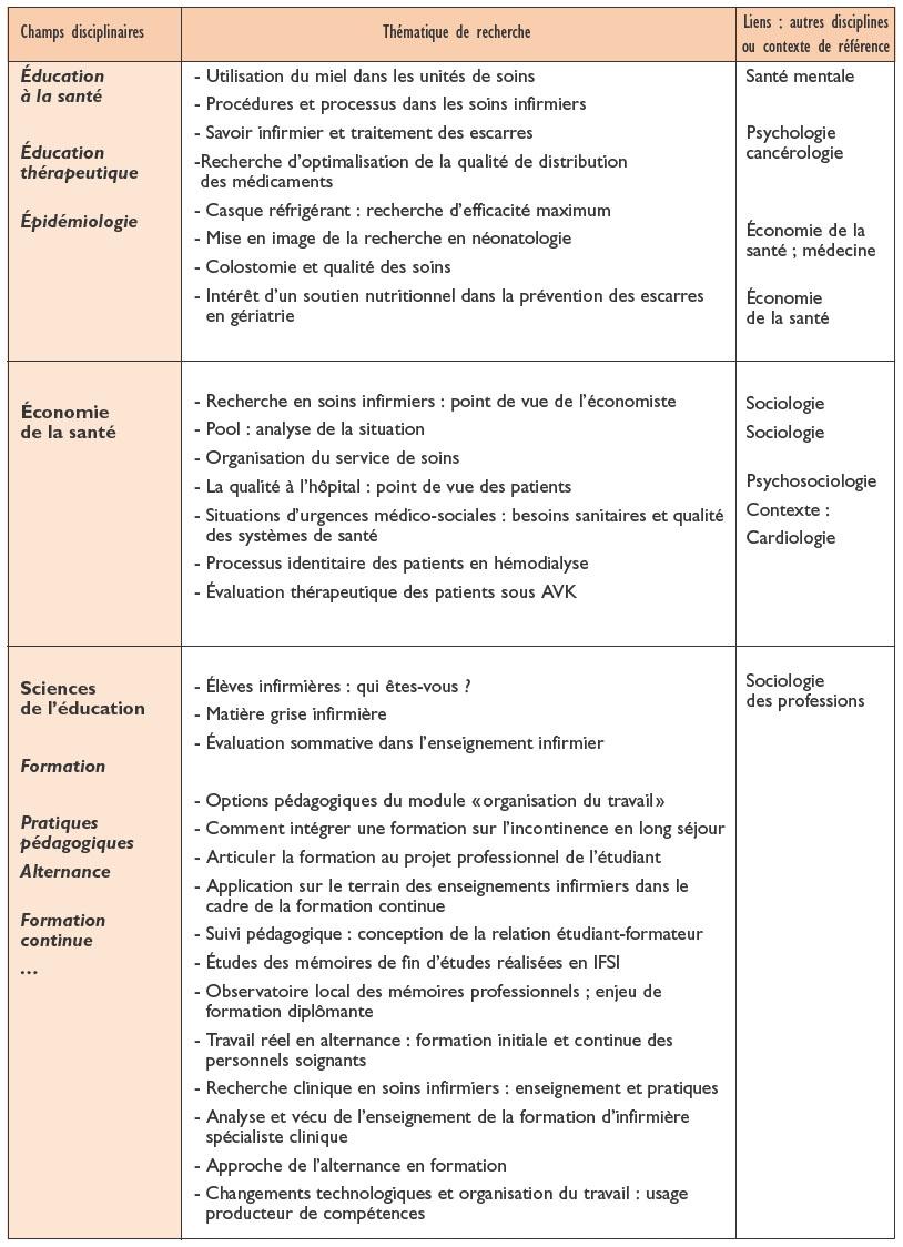 profession infirmiere recherche soins infirmiers propos education therapeutique