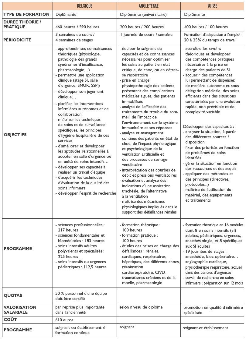 Infirmiere En Reanimation Une Specialisation Cairn Info