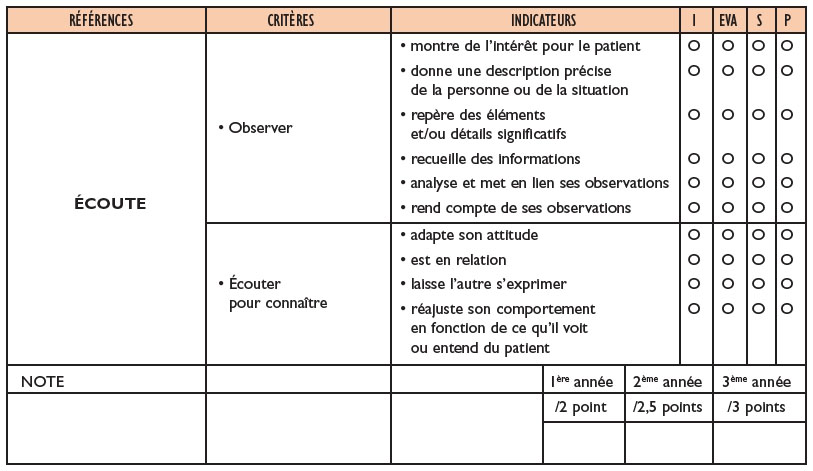Construction Et Utilisation D Un Outil Permettant D Evaluer Les