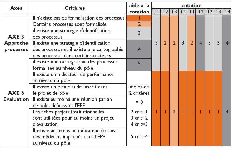 Exemple De Tableau De Bord Indicateurs Qualité - Le ...